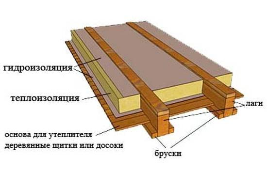 деревянного пола
