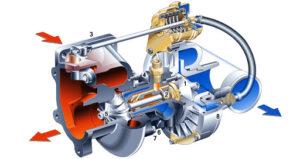 Ремонт и эксплуатация автомобильной турбины